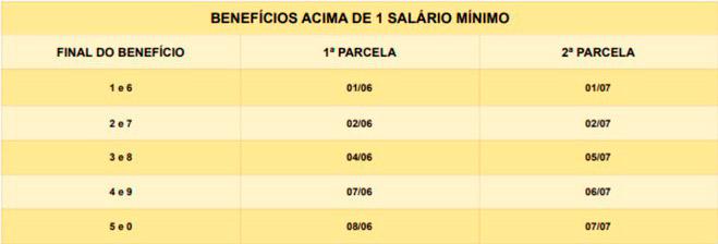 Tabela para quem recebe acima de 1 salário