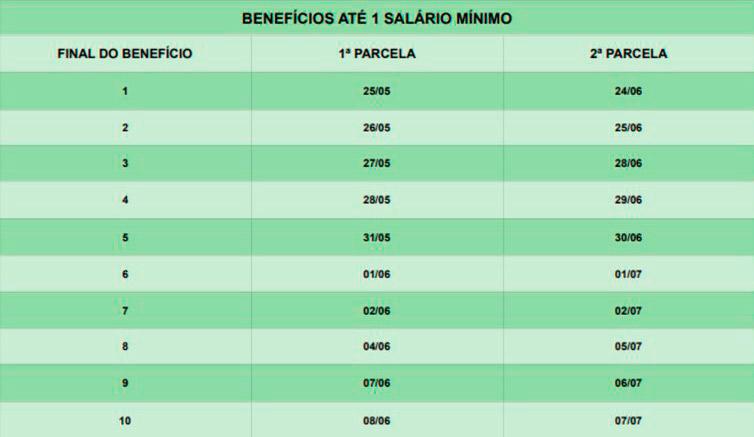 Tabela para quem recebe até 1 salário